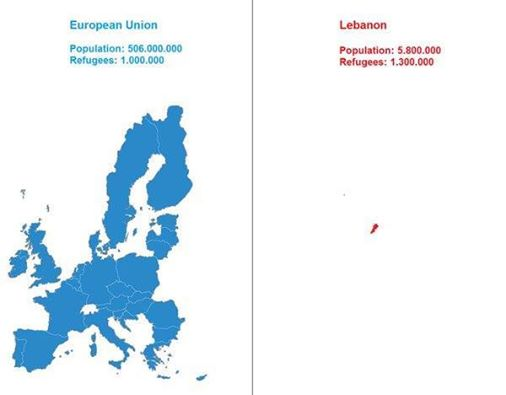 Refugees - European Union vs Lebanon.